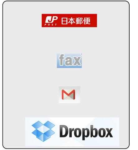 資料送付方法の変遷 (郵便→FAX→メール→共有)