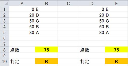 IF関数よりもかんたんなVLOOKUP関数で条件を判定する方法