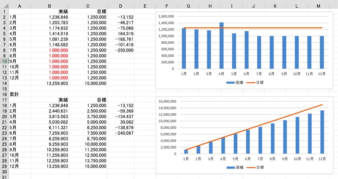 Excelグラフで売上目標と実績の比較(予算実績比較・予実管理)をする方法