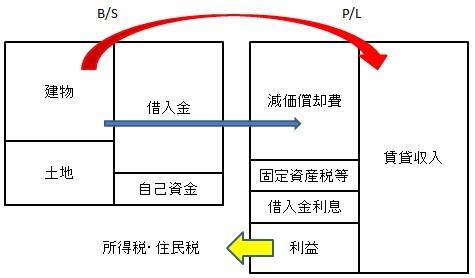 ・不動産投資に関する税金・会計の基本