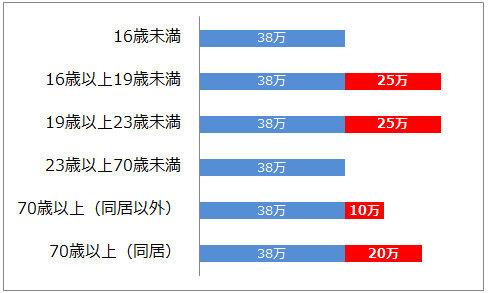 扶養控除の改正【平成22年税制改正】