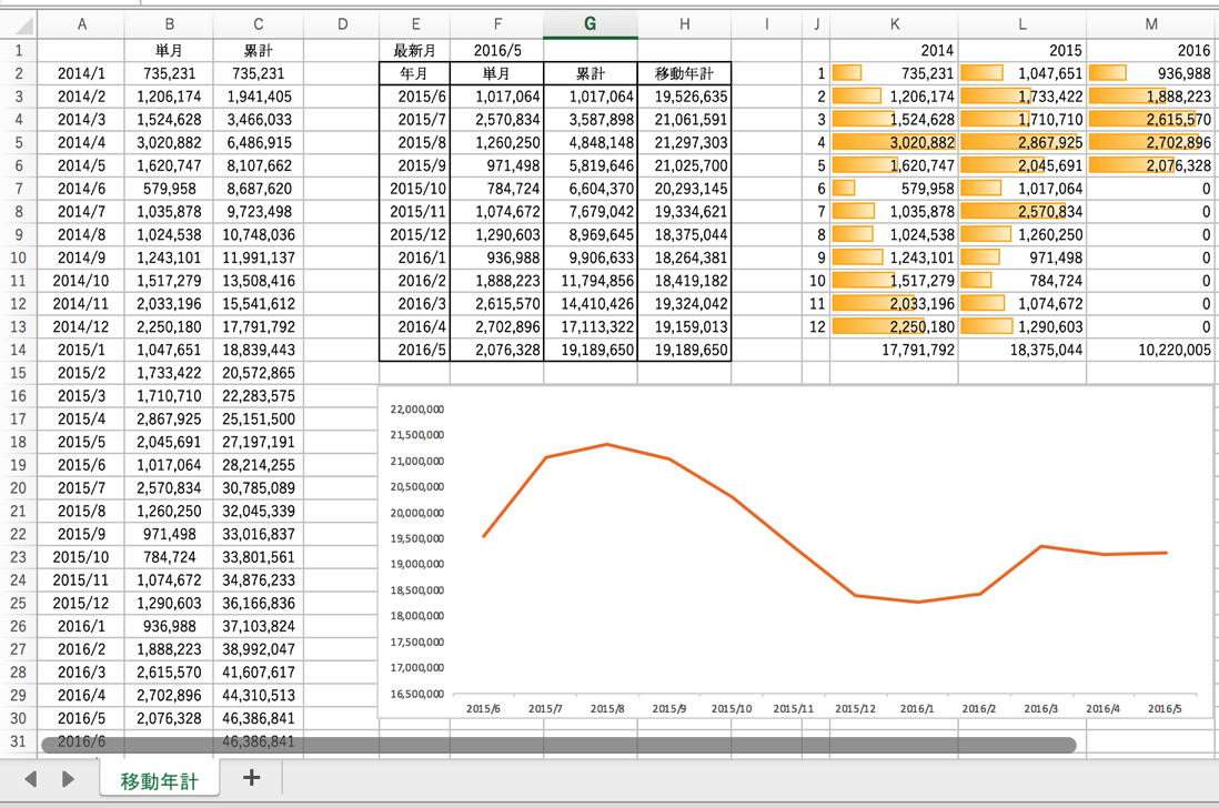 売上が変動・不安定なら見ておきたい数字【移動年計】とExcelテンプレート