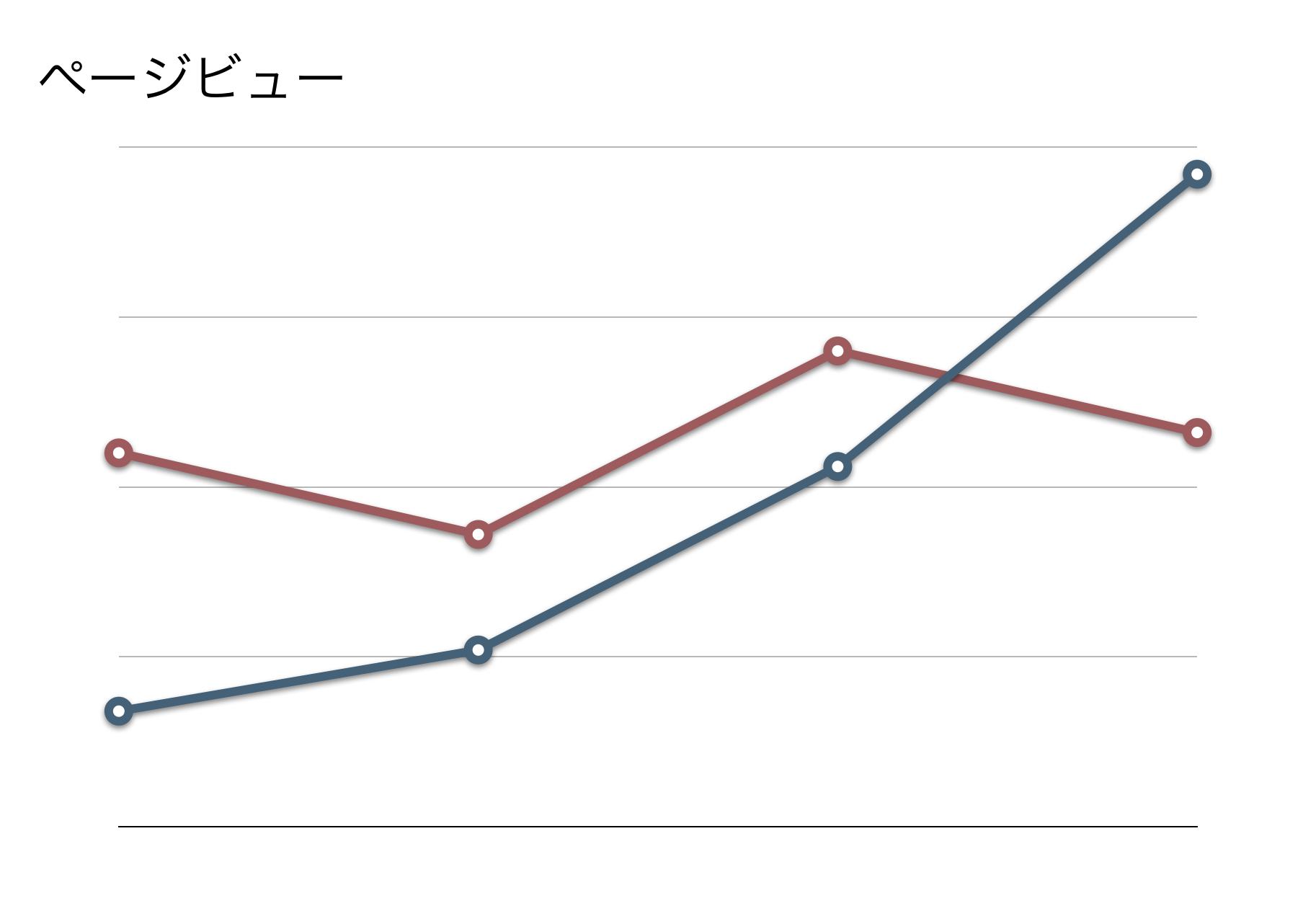 ブログ継続に数値化は必須!WordPressにGoogle Analyticsを入れる方法&見ている数値