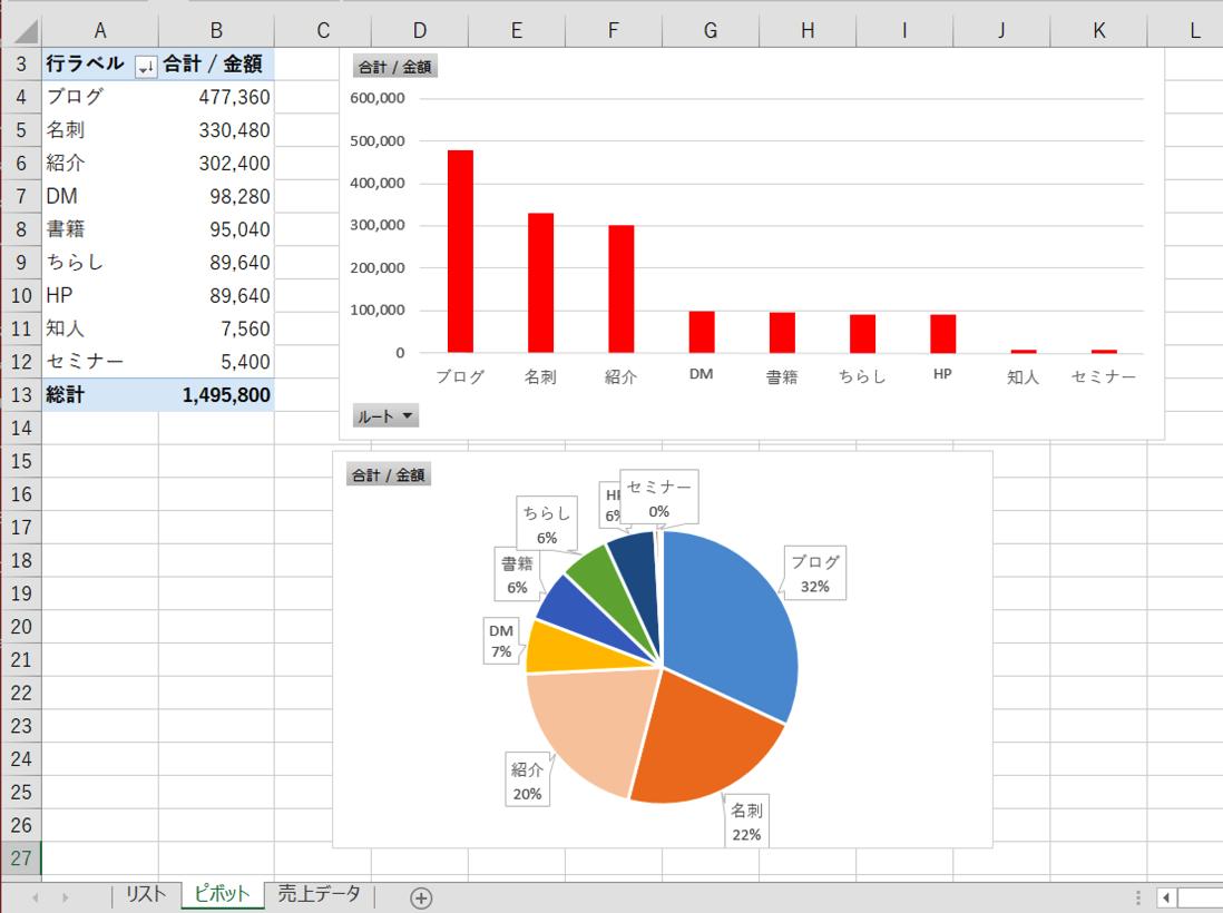 その売上はどこから来たの?ExcelのVLOOKUP関数&ピボットテーブル&グラフで売上の獲得ルートを把握しておこう