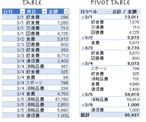 Excel入門[Excelで家計簿(簡易版)]ーテーブルとピボットテーブルの基本ー