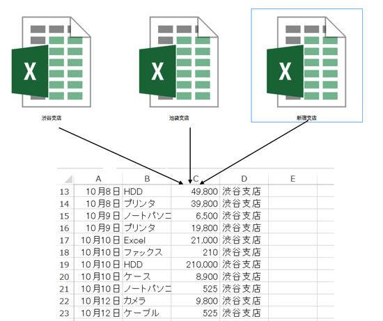 複数のファイル(ブック)を1枚のシートに効率よくまとめるマクロ