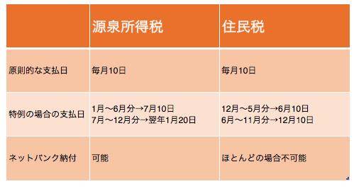 住民税 納付 2015 05 25 10 44 23