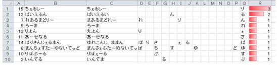 マクロ作成の流れを文章で表現ー親指シフトトレーニングソフトをExcelマクロで作りましたー