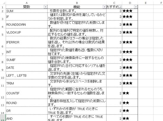 経理・税理士業務で使っている28の関数。関数よりもピボットテーブル