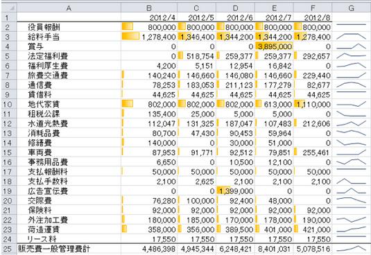 ピボットテーブルの弱点をVLOOKUP関数で補う方法