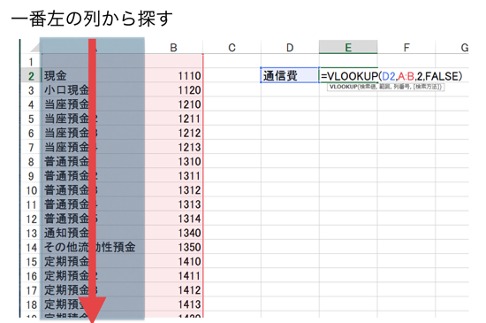 【VLOOKUPエラー事例】Excel・VLOOKUP関数は、一番左の列から探す