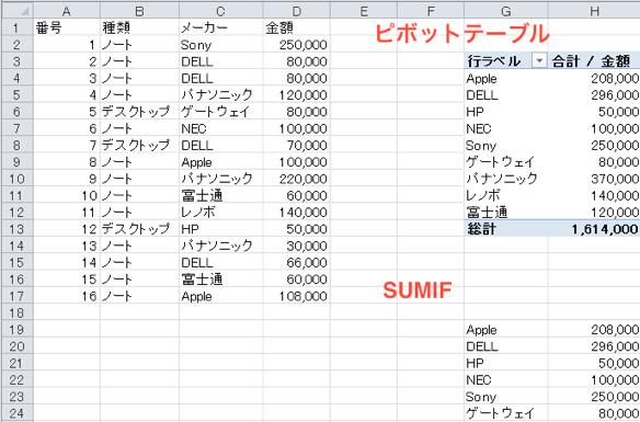 SUMIF関数よりもピボットテーブル ーSUMIFとピボットテーブルの比較ー