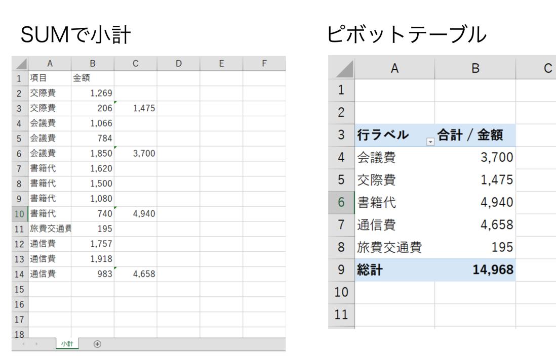 ExcelでSUMを使って小計を出してはいけない。ピボットテーブルを使おう