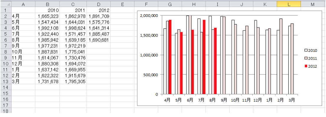 Excelのグラフの見栄えをよくする方法ー標準の色をちょっとだけ変えるー