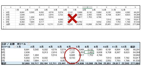 データ→ピボットテーブルの活用。Excel表計算ソフトだけど、表を作ってはいけない。