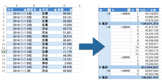 Excelピボットテーブルで、日々のデータを、年月別・期(事業年度)別に集計する方法
