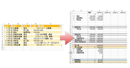 Excelの仕訳データから推移表を作るアイデア ーVLOOKUP・ピボットー