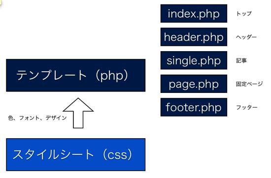 [WordPress入門]ざっくりと確認しておきたいWordPressの構造