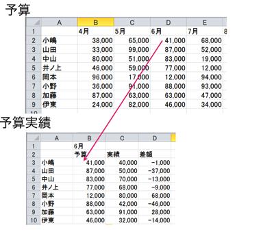 Excel事例[サンプルあり]予算・実績の数字をVLOOKUP関数で連動させる