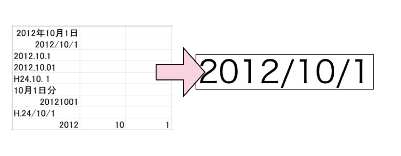 意外と不揃いな日付データをExcelで加工する方法