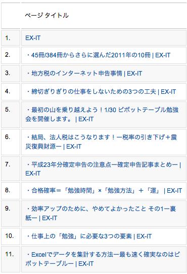 「EX-IT」2012年1月アクセスランキングベスト10