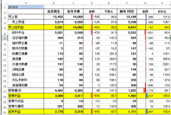 Excelで予実管理・予実比較(予算実績管理・予算実績比較)。ーVLOOKUP関数の活用ー