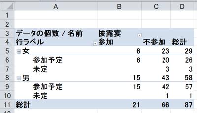 ピボットテーブルを使った結婚式二次会の収支計算ー5/29入門セミナーをやりますー