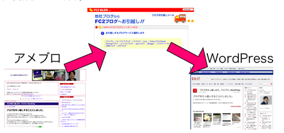 ・アメブロ→WordPressの移行 その2 具体的にやったこと(結構大変)