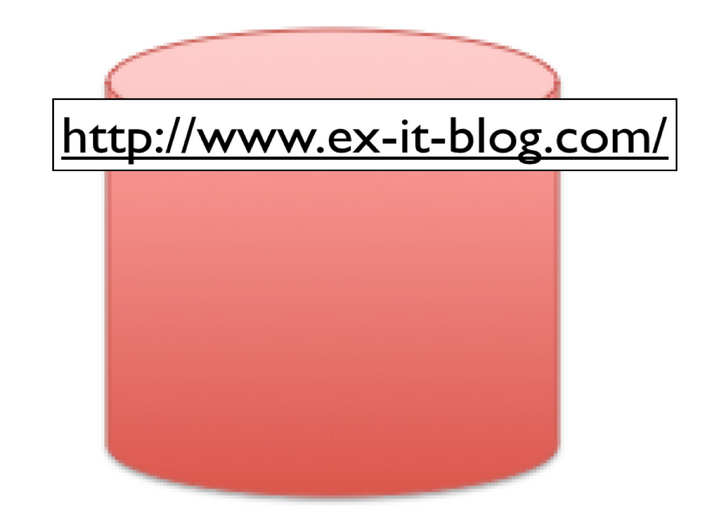 HP、ブログを自主運営するために必要なもの