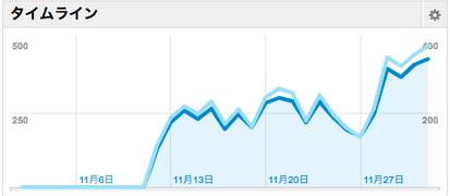 ・アメブロから移行して3週間後のアクセス・人気記事ベスト10