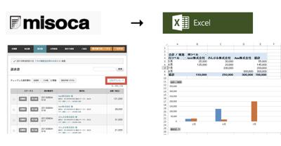 misocaからダウンロードしたデータの活用方法ー弥生会計へ取込・Excelで集計ー