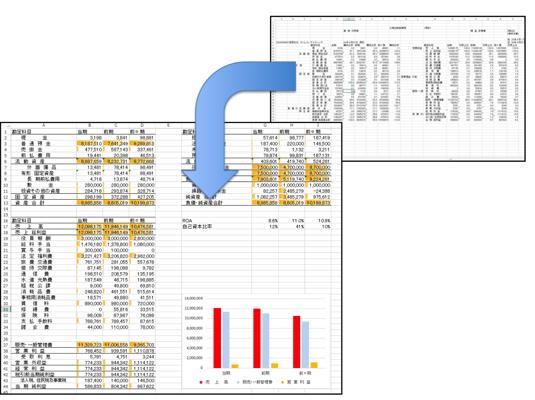 会計ソフトのデータ(3期比較)をExcelで加工するプロセス