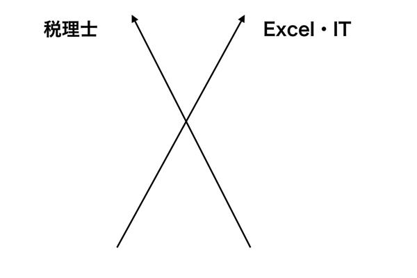 EX IT 3