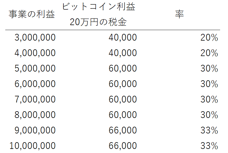 知ってました?副業や一般口座の利益は20万円以下でも住民税がかかります
