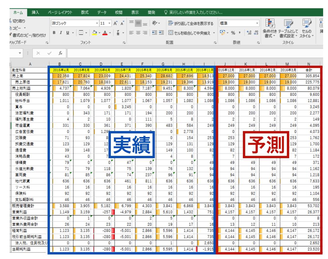 Excelで決算予測・決算見込を作る方法&使う方法。試算表なんぞ飾りです。