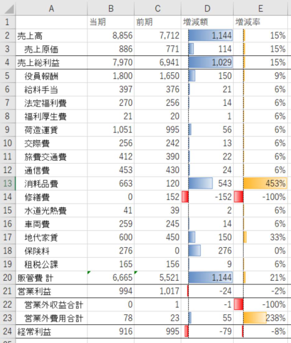 去年の自分との戦い。Excelで数字を前年(前期)と比較しよう。