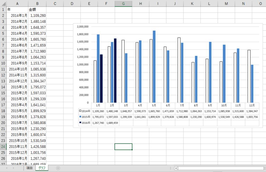 Excelで3期(3年)比較売上グラフを作って数字を行動に変えよう