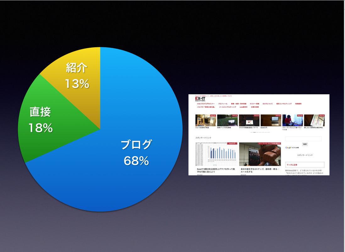 ブログを書くことによる3種類の収入。直接・入り口・成長