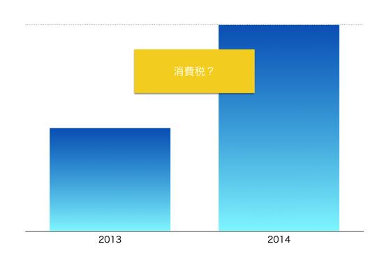 フリーランスの消費税。2014年の売上アップは消費税アップのおかげかも