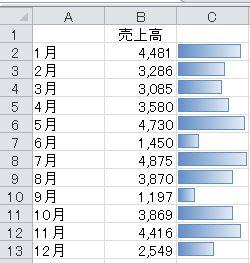 条件付き書式のデータバー。グラフ機能を使わずにExcelでかんたんにグラフを作る方法