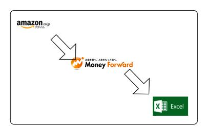 マネーフォワードが Amazonの経理処理に便利!Excelに変換できる!