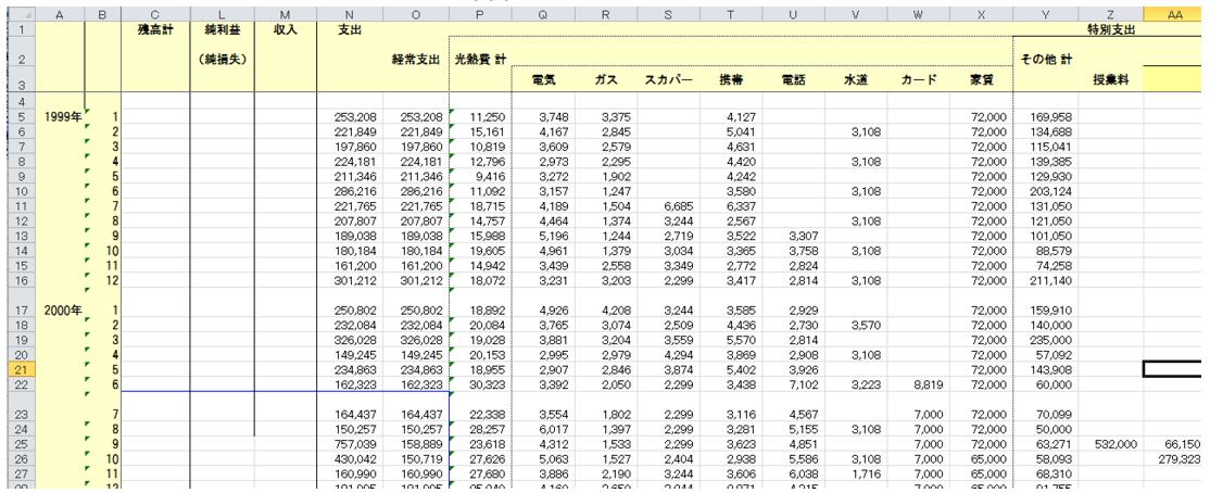 1999年につけはじめたExcel家計簿ー支出を減らすには記録+強い意志が必要ー