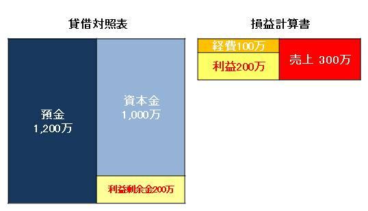 貸借対照表と損益計算書の関係その2