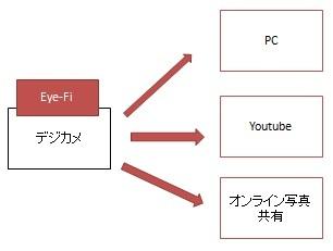 ・Eye-Fiカードの最近の活用方法