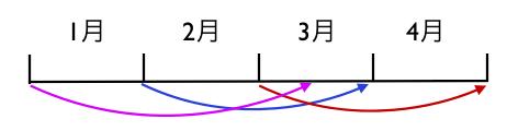 ・決算→申告のスケジュール