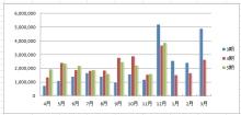 ・3パターンの売上高のグラフ
