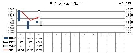・キャッシュ・フローのグラフ