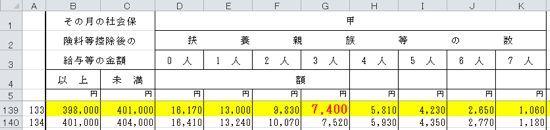 ・扶養控除廃止による平成23年(2011年)1月以降の給料への影響