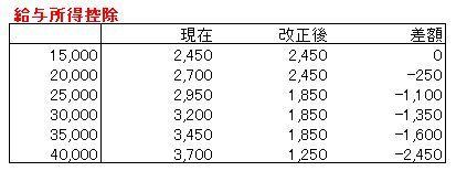 ・年収2,000万円超の役員はさらに増税~給与所得控除の改正