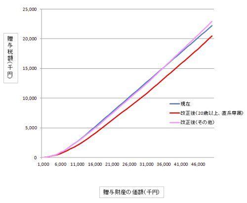 ・贈与税は減税&増税【平成23年税制改正解説その6】